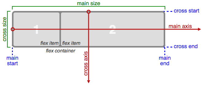译文:Flexbox 完全指南 (A Complete Guide to Flexbox)