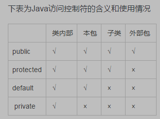 Java中的private、protected、public和default